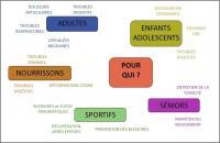 Champs d'actions de l'ostéopathie